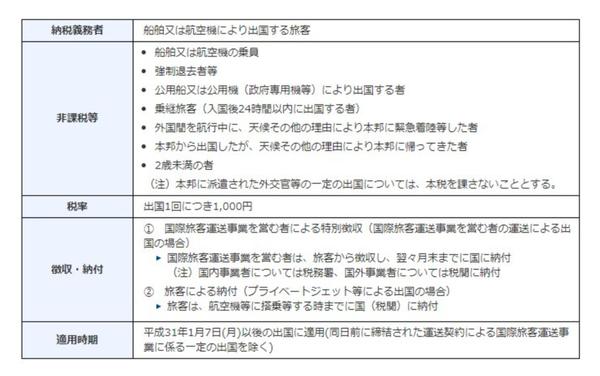 想去日本的要注意了!日本政府開徵1000圓「出國稅」 只有這10種人可免繳