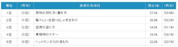 資料來源:日本民營鐵道協會