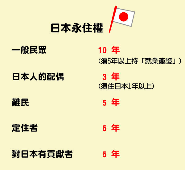 如何成為日本居民?想要得到永遠住在日本的權利嗎?